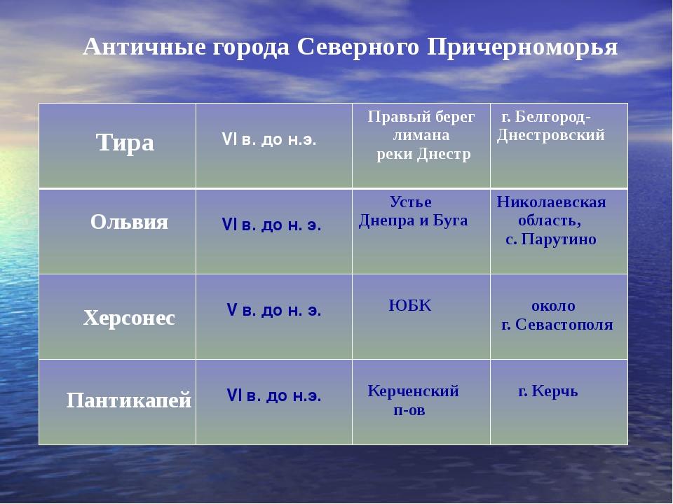Античные города Северного Причерноморья Тира Ольвия Херсонес Пантикапей VIв....