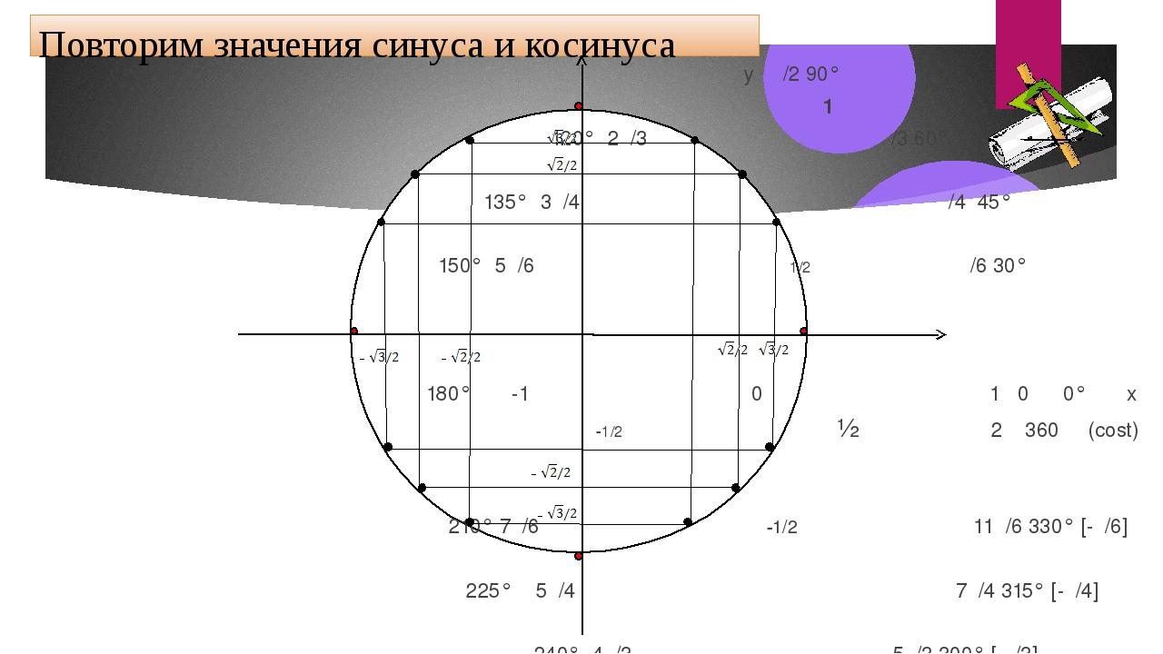 Повторим значения синуса и косинуса у π/2 90° 1 120° 2π/3 π/3 60° 135° 3π/4...
