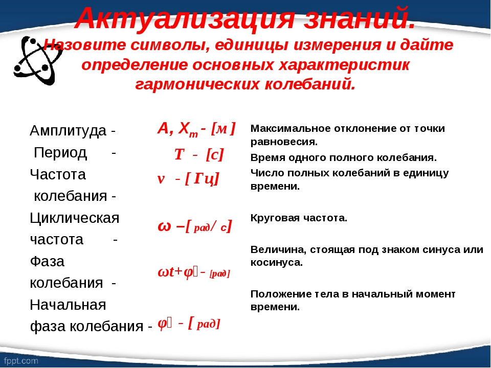 Актуализация знаний. Назовите символы, единицы измерения и дайте определение...