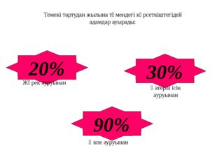 Темекі тартудан жылына төмендегі көрсеткіштегідей адамдар ауырады: 20% 90% 30