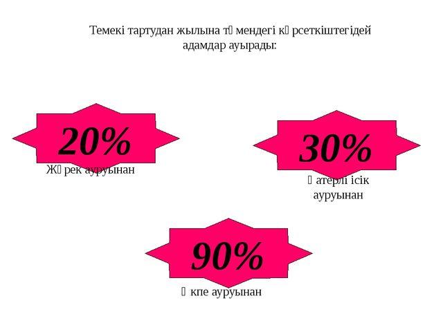 Темекі тартудан жылына төмендегі көрсеткіштегідей адамдар ауырады: 20% 90% 30...