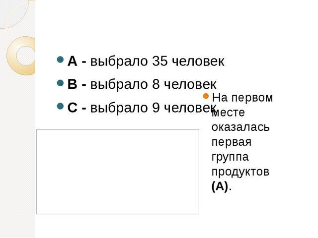А - выбрало 35 человек В - выбрало 8 человек С - выбрало 9 человек На первом...