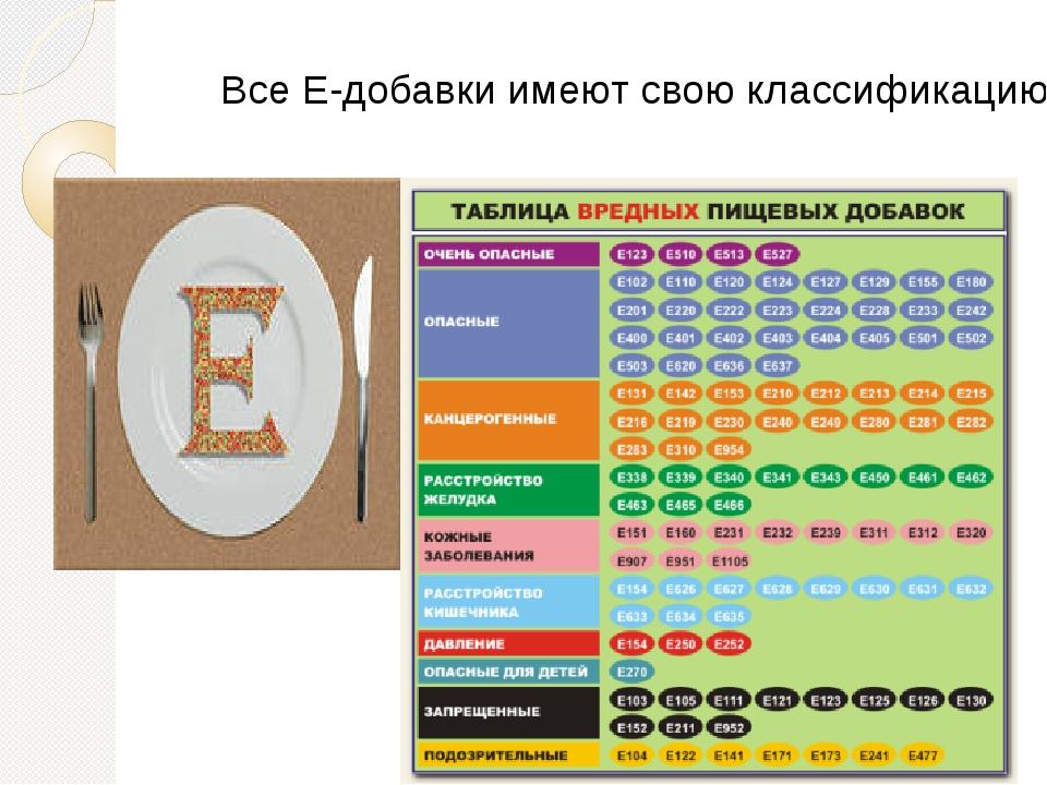 Все Е-добавки имеют свою классификацию. Все Е-добавки имеют свою классификацию