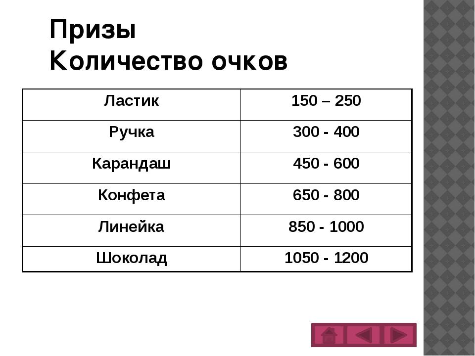 Призы Количество очков Ластик 150 – 250 Ручка 300 - 400 Карандаш 450 - 600 Ко...