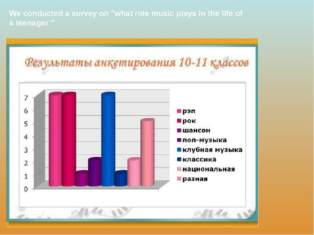 "We conducted a survey on ""what role music plays in the life of a teenager """