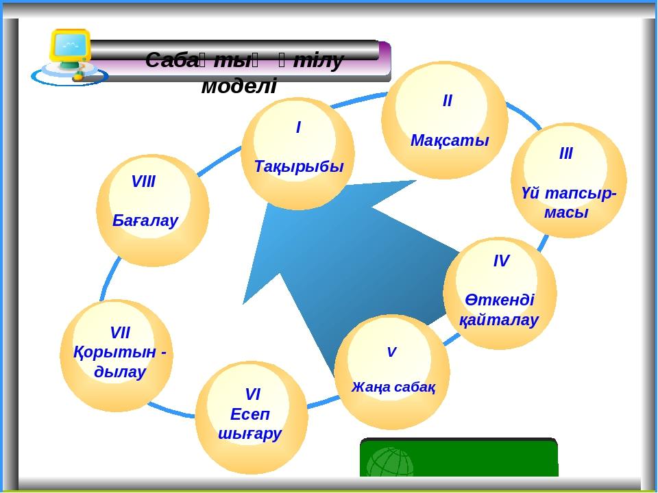 Сабақтың өтілу моделі VIІ Қорытын - дылау ІІІ Үй тапсыр- масы V Жаңа сабақ І...
