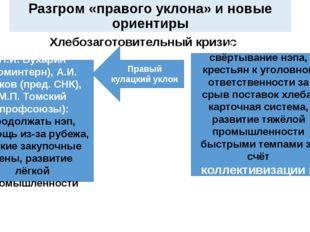 Разгром «правого уклона» и новые ориентиры Хлебозаготовительный кризис Н.И. Б