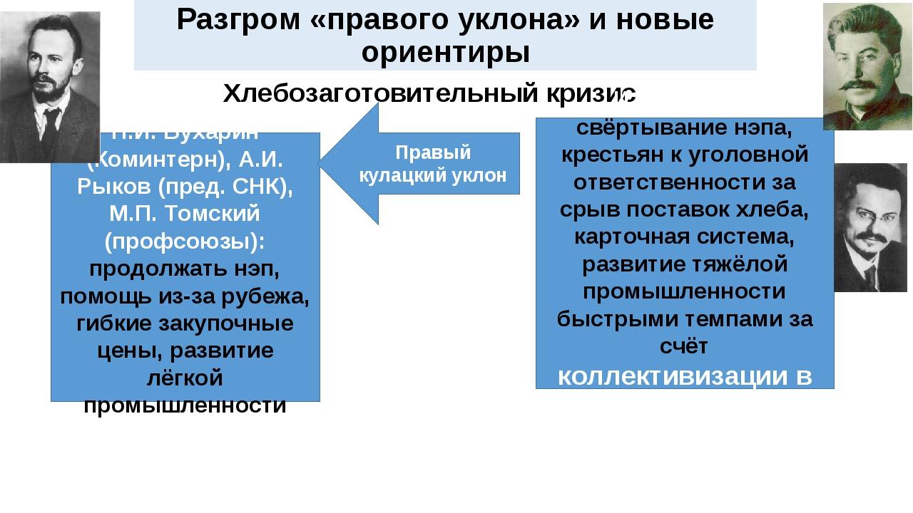 Разгром «правого уклона» и новые ориентиры Хлебозаготовительный кризис Н.И. Б...