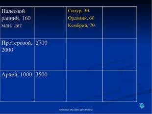 киекова эльмира ринатовна Палеозой ранний, 160 млн. летСилур, 30 Ордовик, 6