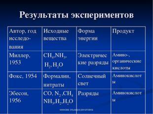 киекова эльмира ринатовна Результаты экспериментов Автор, год исследо- вания