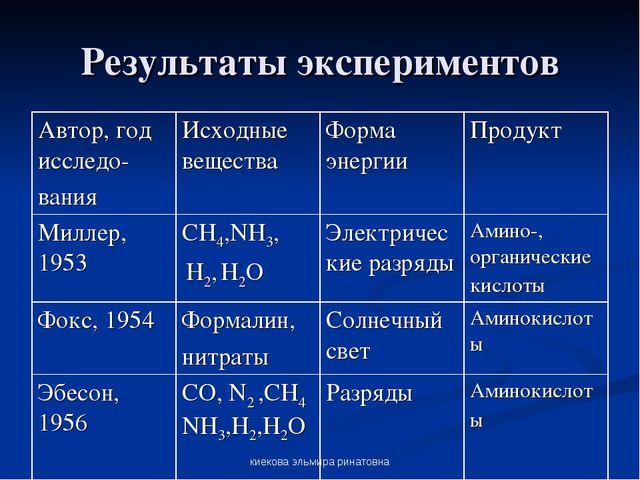 киекова эльмира ринатовна Результаты экспериментов Автор, год исследо- вания...
