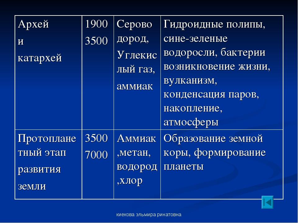 киекова эльмира ринатовна Архей и катархей1900 3500 Сероводород, Углекислый...