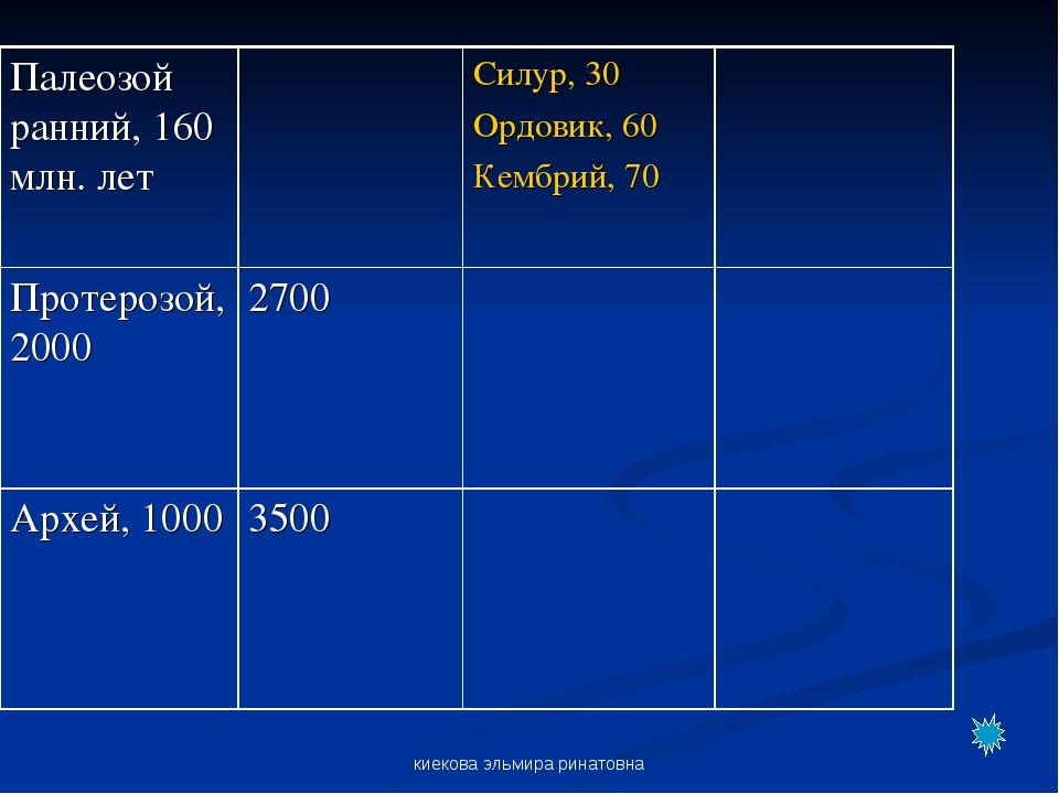 киекова эльмира ринатовна Палеозой ранний, 160 млн. летСилур, 30 Ордовик, 6...