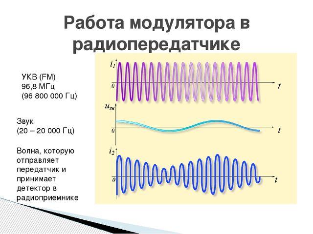 Работа модулятора в радиопередатчике УКВ (FM) 96,8 МГц (96 800 000 Гц) Звук (...