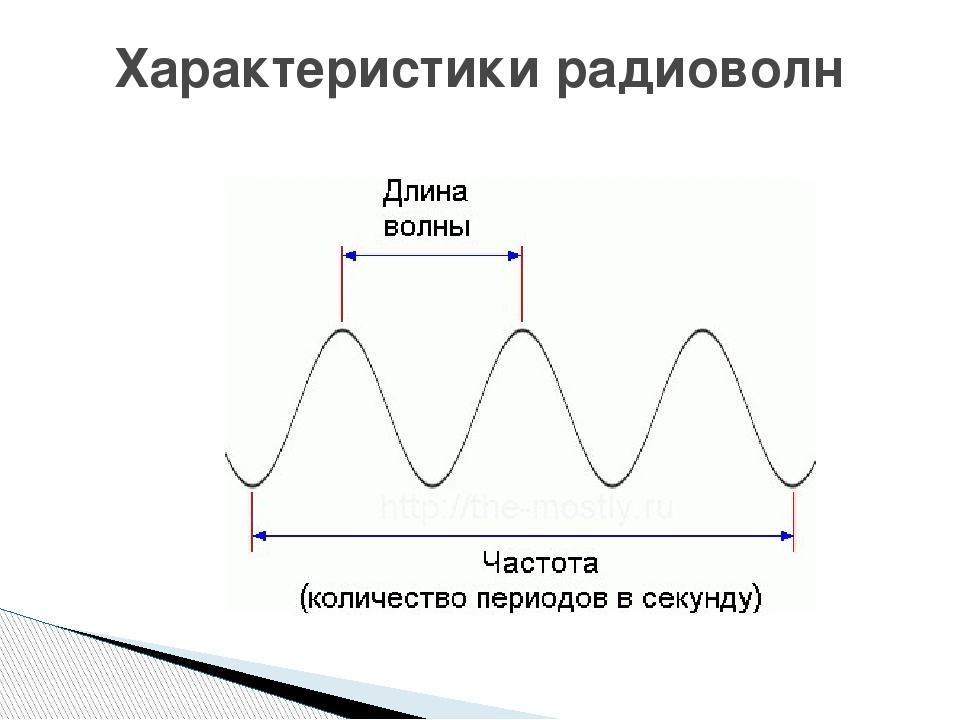 Характеристики радиоволн