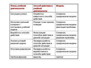Этапы учебной деятельностиСпособ действия в учебной деятельностиМодель Ситу