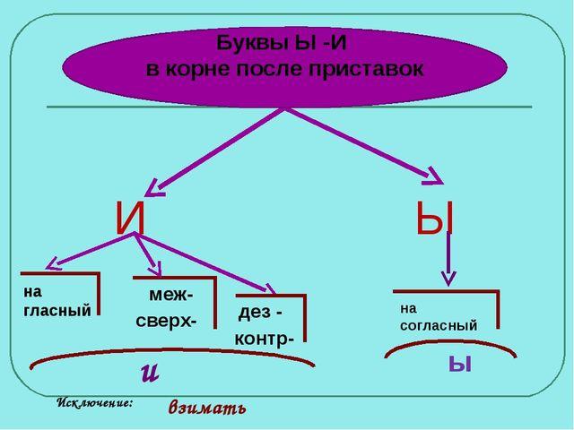 Ы И на гласный меж- сверх- дез - контр- и на согласный ы Исключение: взимать...