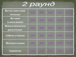 Вычислительная техника2004006008001000 Великие математики20040060080