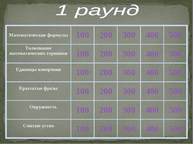 Математические формулы100200300400500 Толкование математических терминов...
