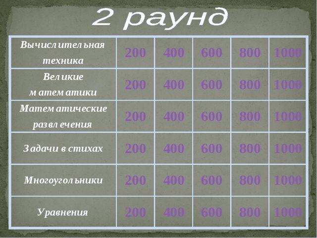 Вычислительная техника2004006008001000 Великие математики20040060080...