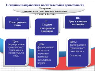 Основные направления воспитательной деятельности Программа гражданско-патриот