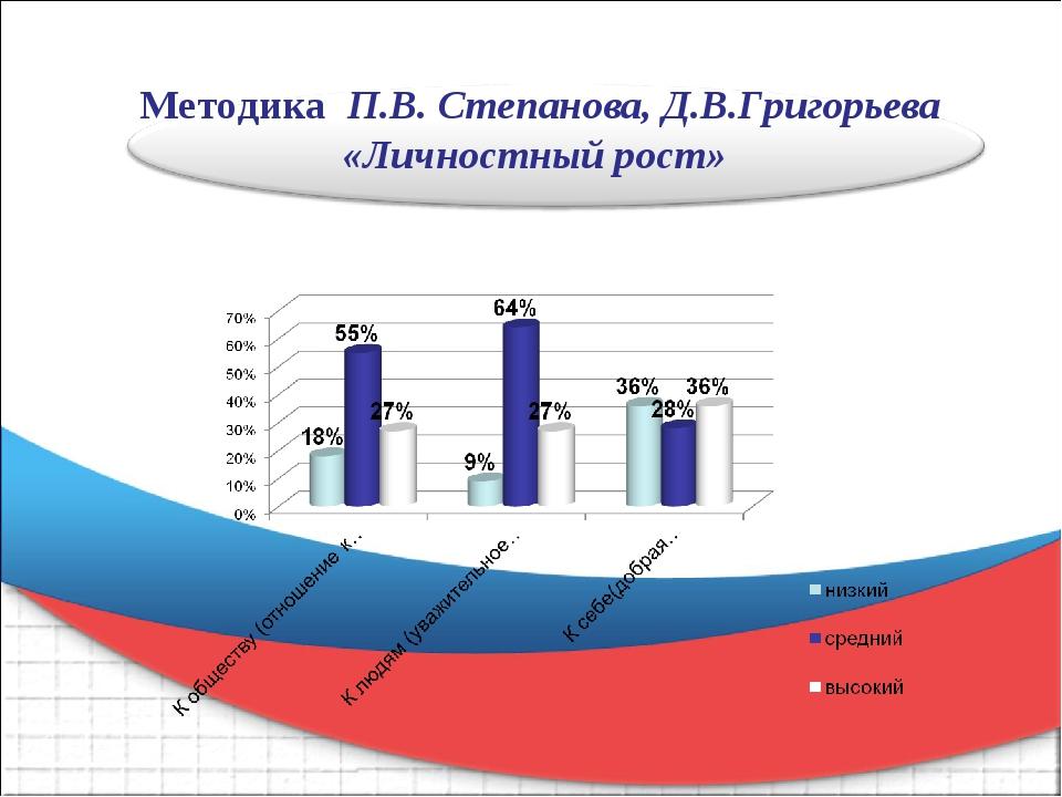 Методика П.В. Степанова, Д.В.Григорьева «Личностный рост»