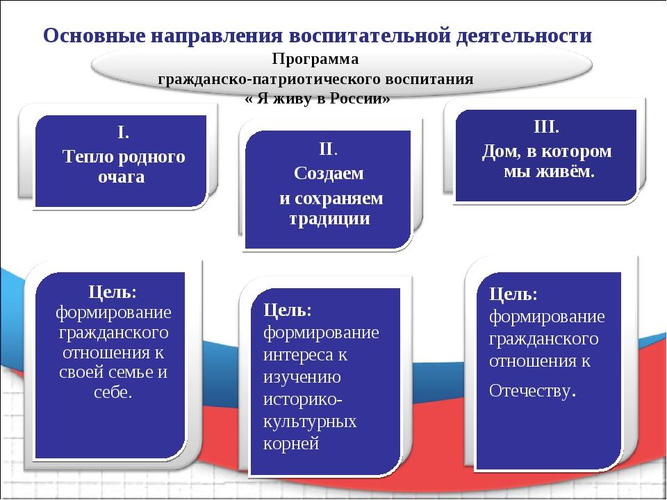 Основные направления воспитательной деятельности Программа гражданско-патриот...