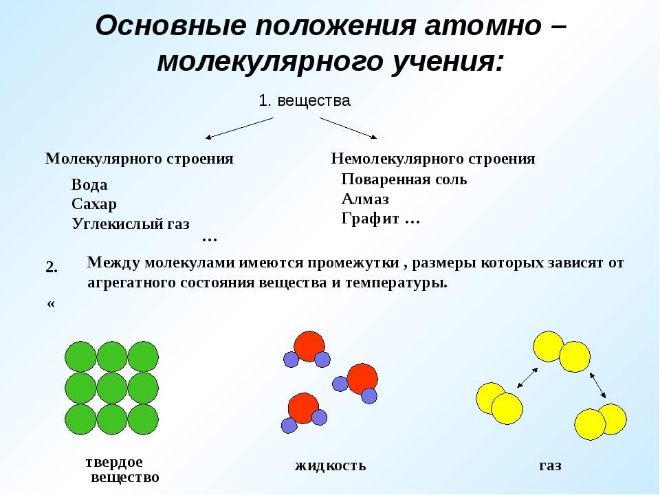 Основные положения атомно – молекулярного учения: 1. вещества Молекулярного с...
