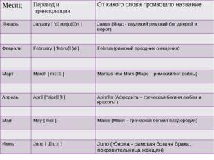 Месяц Перевод и транскрипция От какого слова произошло название Январь Janua