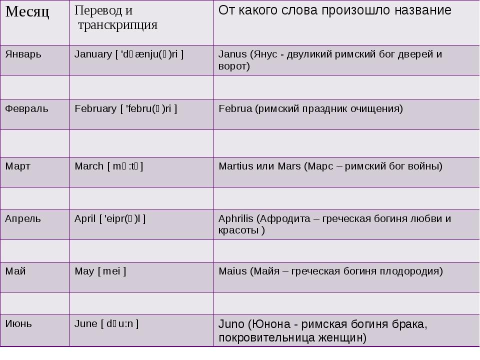 Месяц Перевод и транскрипция От какого слова произошло название Январь Janua...