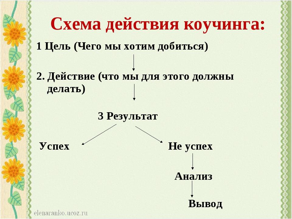Схема действия коучинга: 1 Цель (Чего мы хотим добиться) 2. Действие (что мы...