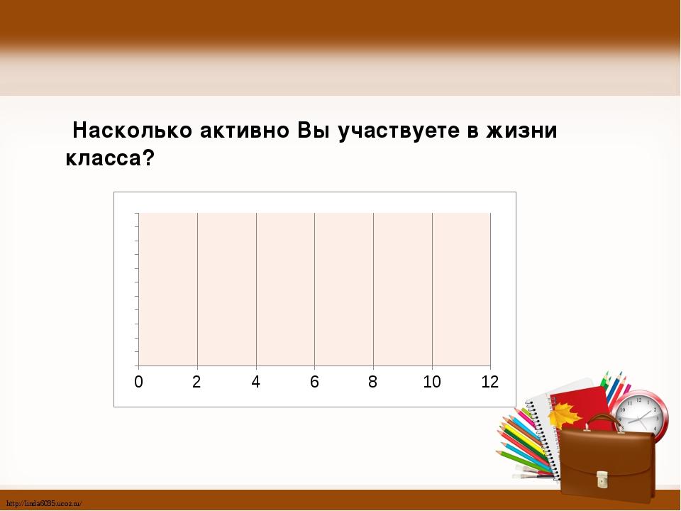 Насколько активно Вы участвуете в жизни класса? http://linda6035.ucoz.ru/