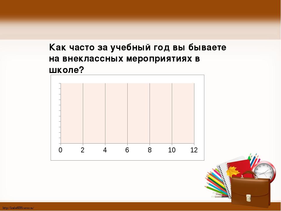 Как часто за учебный год вы бываете на внеклассных мероприятиях в школе? http...