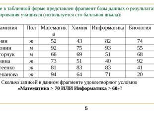 Ниже в табличной форме представлен фрагмент базы данных о результатах тестиро