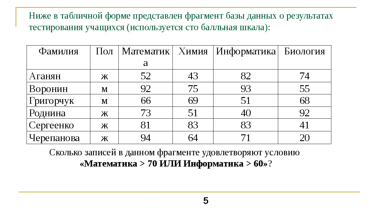 Ниже в табличной форме представлен фрагмент базы данных о результатах тестиро...