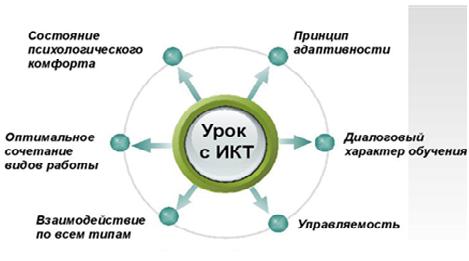 Дипломная работа Развитие творческих способностей на уроках в  hello html m6cfd47 png