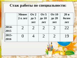 Стаж работы по специальности: Менее 2-х лет От 2 до 5 лет От 5 до 10 лет От 1
