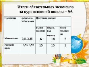 Итоги обязательных экзаменов за курс основной школы – 9А Предметы Ср.балл за
