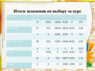 Итоги экзаменов по выбору за курс основной школы: Предмет Кол-во человек «5»