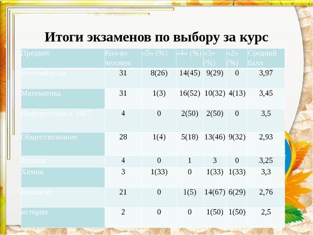 Итоги экзаменов по выбору за курс основной школы: Предмет Кол-во человек «5»...