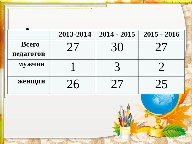 Анализ кадрового состава: 2013-2014 2014-2015 2015-2016 Всего педагогов 27 3...