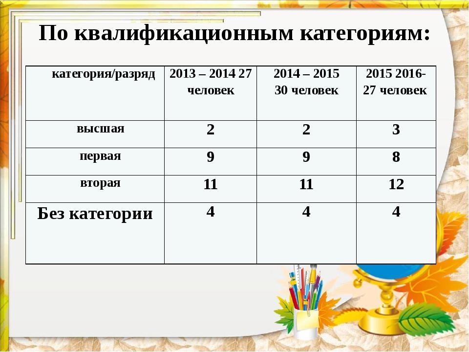 По квалификационным категориям: категория/разряд 2013–2014 27 человек 2014–2...