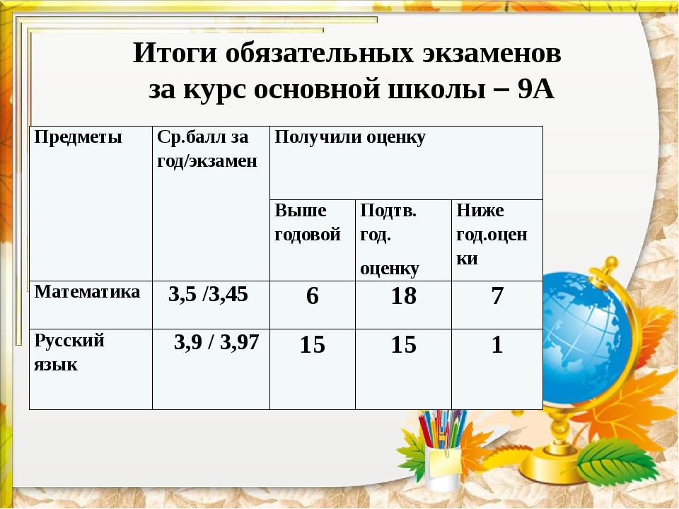 Итоги обязательных экзаменов за курс основной школы – 9А Предметы Ср.балл за...
