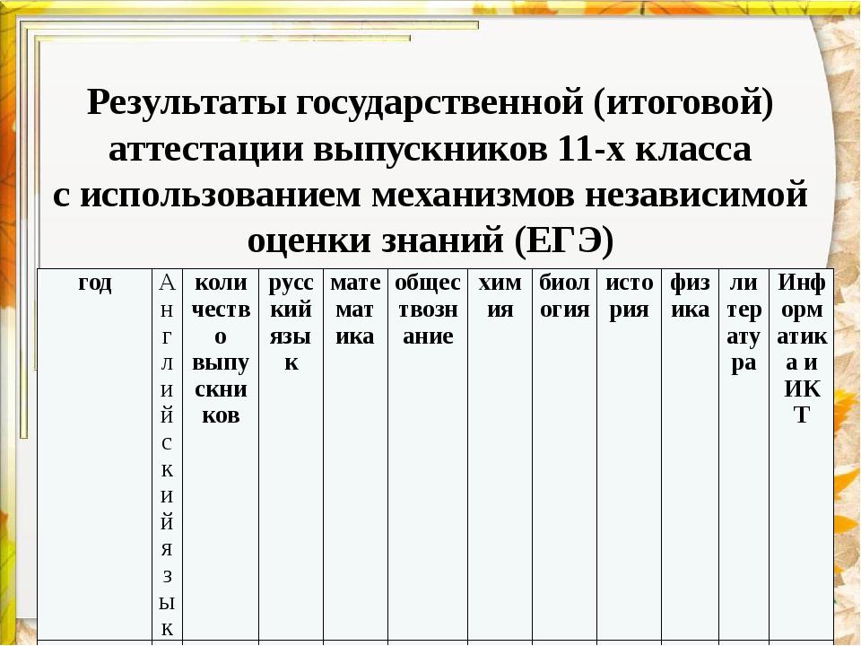 Результаты государственной (итоговой) аттестации выпускников 11-х класса с и...