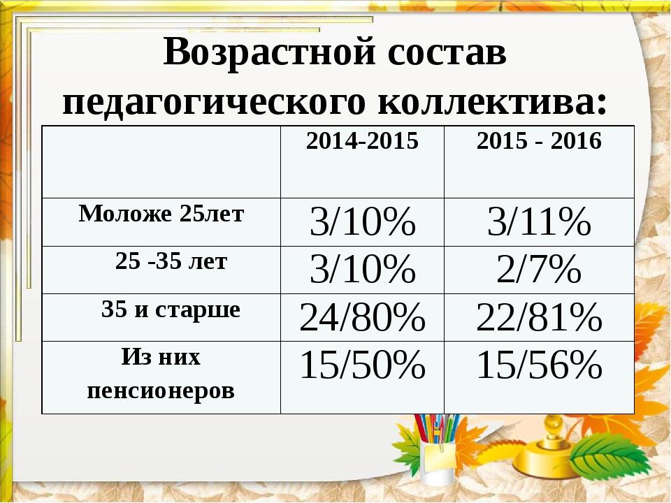 Возрастной состав педагогического коллектива: 2014-2015 2015-2016 Моложе 25ле...