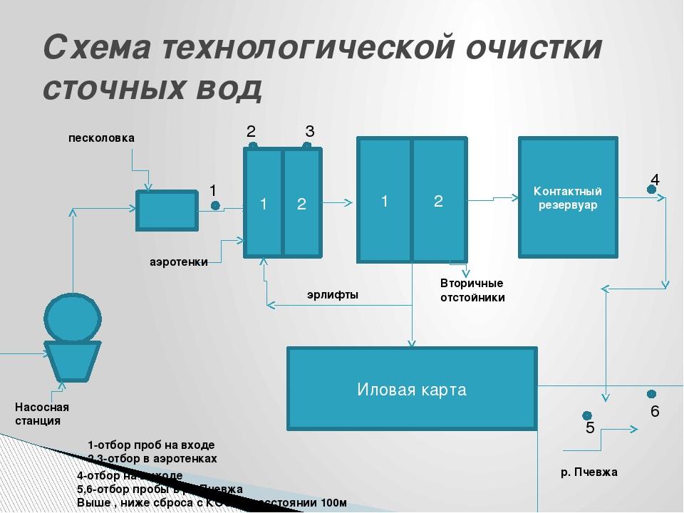 Схема технологической очистки сточных вод 1 2 1 2 Контактный резервуар Иловая...