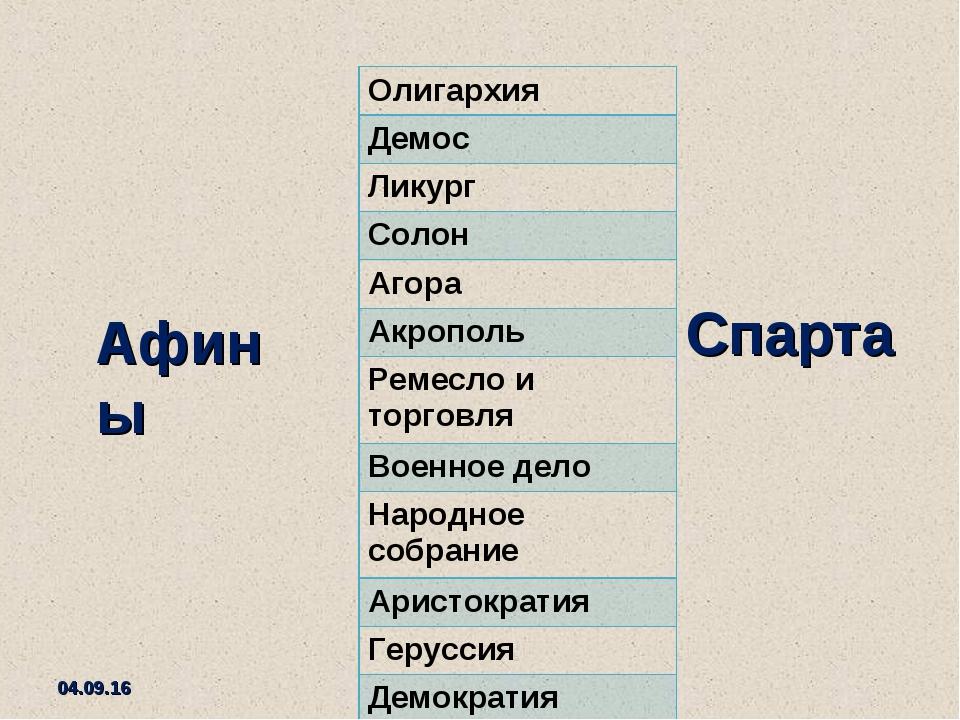 * Афины Спарта Олигархия Демос Ликург Солон Агора Акрополь Ремесло и торговля...