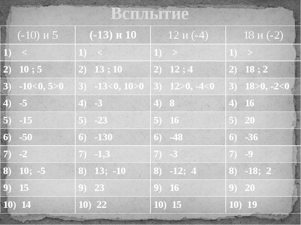 Всплытие (-10) и 5 (-13)и10 12 и(-4) 18 и (-2) 1)< 1)< 1)> 1)> 2)10 ; 5 2)13...