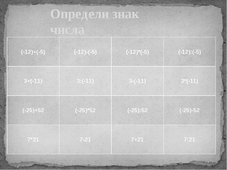 Определи знак числа (-12)+(-5) (-12)-(-5) (-12)*(-5) (-12):(-5) 3+(-11) 3:(-1...