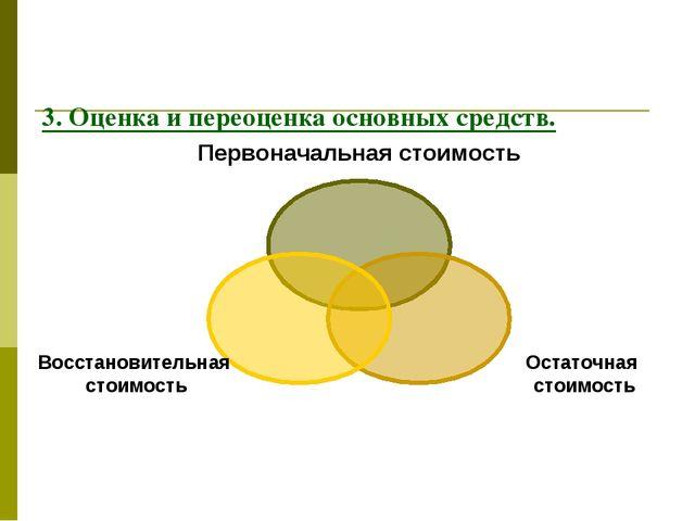 3. Оценка и переоценка основных средств.